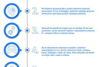 UKOM koronavirus navodila državljanom kako ravnati
